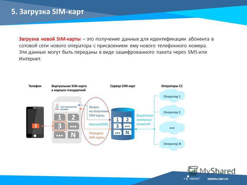 5. Загрузка SIM-карт Загрузка новой SIM-карты – это получение данных для идентификации абонента в сотовой сети нового оператора с присвоением ему нового телефонного номера. Эти данные могут быть переданы в виде зашифрованного пакета через SMS или Инт