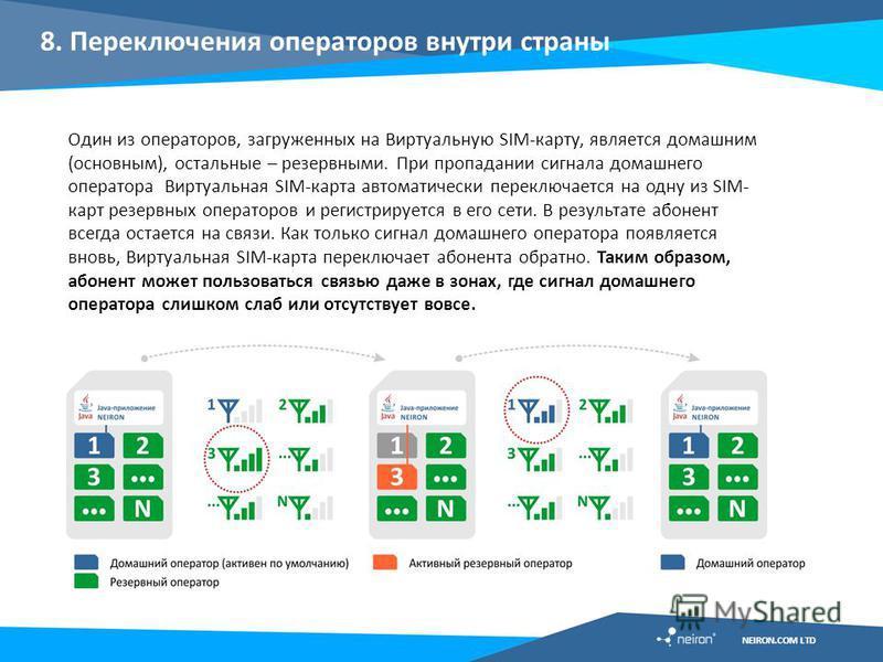 8. Переключения операторов внутри страны Один из операторов, загруженных на Виртуальную SIM-карту, является домашним (основным), остальные – резервными. При пропадании сигнала домашнего оператора Виртуальная SIM-карта автоматически переключается на о