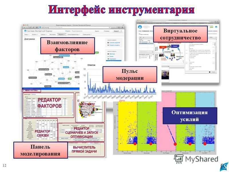 12 Взаимовлияние факторов Виртуальное сотрудничество Оптимизация усилий Панель моделирования Пульс модерации