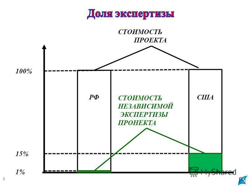 3 СТОИМОСТЬ НЕЗАВИСИМОЙ ЭКСПЕРТИЗЫ ПРОНЕКТА 100% СТОИМОСТЬ ПРОЕКТА 15% 1% РФСША