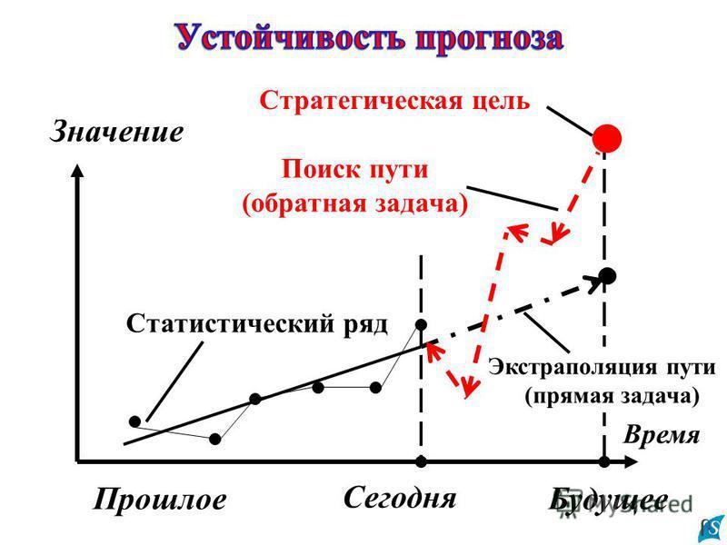 Время Значение Сегодня Экстраполяция пути (прямая задача) Стратегическая цель Поиск пути (обратная задача) Статистический ряд Будущее Прошлое