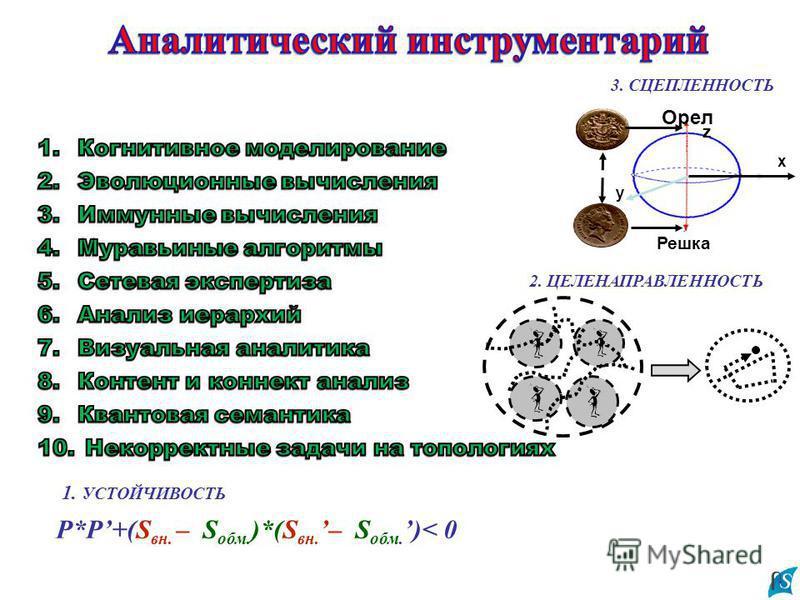 P*P+(S вн. – S обм. )*(S вн. – S обм. )< 0 1. УСТОЙЧИВОСТЬ 2. ЦЕЛЕНАПРАВЛЕННОСТЬ Решка x y z Орел 3. СЦЕПЛЕННОСТЬ