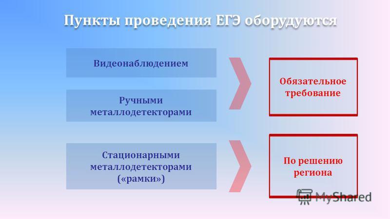 Пункты проведения ЕГЭ оборудуются Видеонаблюдением Ручными металлодетекторами Стационарными металлодетекторами («рамки») Обязательное требование По решению региона