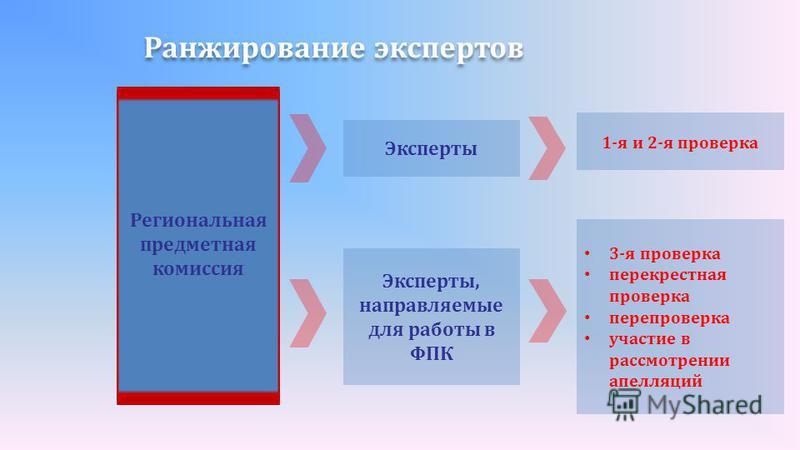 Ранжирование экспертов Эксперты Эксперты, направляемые для работы в ФПК Региональная предметная комиссия 1-я и 2-я проверка 3-я проверка перекрестная проверка перепроверка участие в рассмотрении апелляций