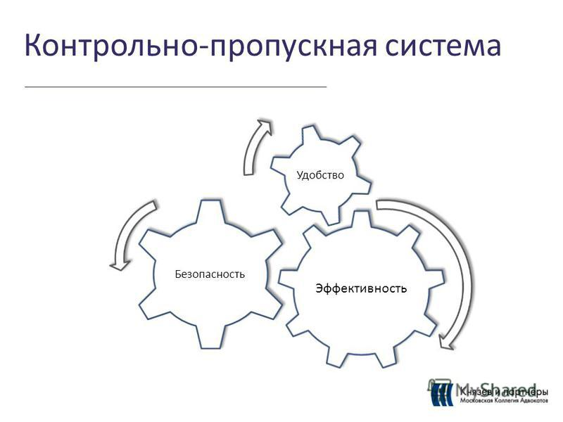 Контрольно-пропускная система Эффективность Безопасность Удобство