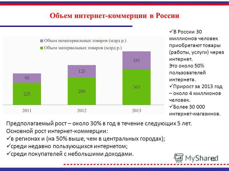 10 Объем интернет-коммерции в России В России 30 миллионов человек приобретают товары (работы, услуги) через интернет. Это около 50% пользователей интернета. Прирост за 2013 год – около 4 миллионов человек. Более 30 000 интернет-магазинов. Предполага