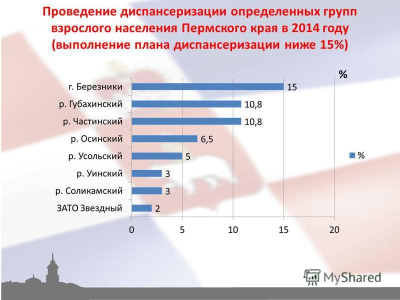 Проведение диспансеризации определенных групп взрослого населения Пермского края в 2014 году (выполнение плана диспансеризации ниже 15%)
