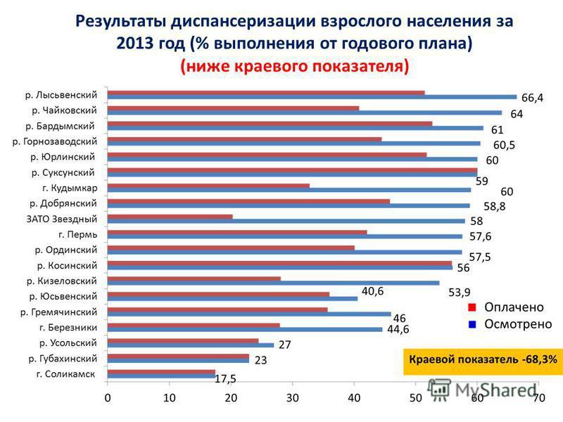 Результаты диспансеризации взрослого населения за 2013 год (% выполнения от годового плана) (ниже краевого показателя)