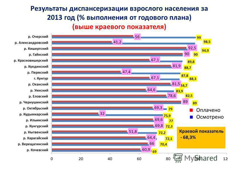 Результаты диспансеризации взрослого населения за 2013 год (% выполнения от годового плана) (выше краевого показателя)