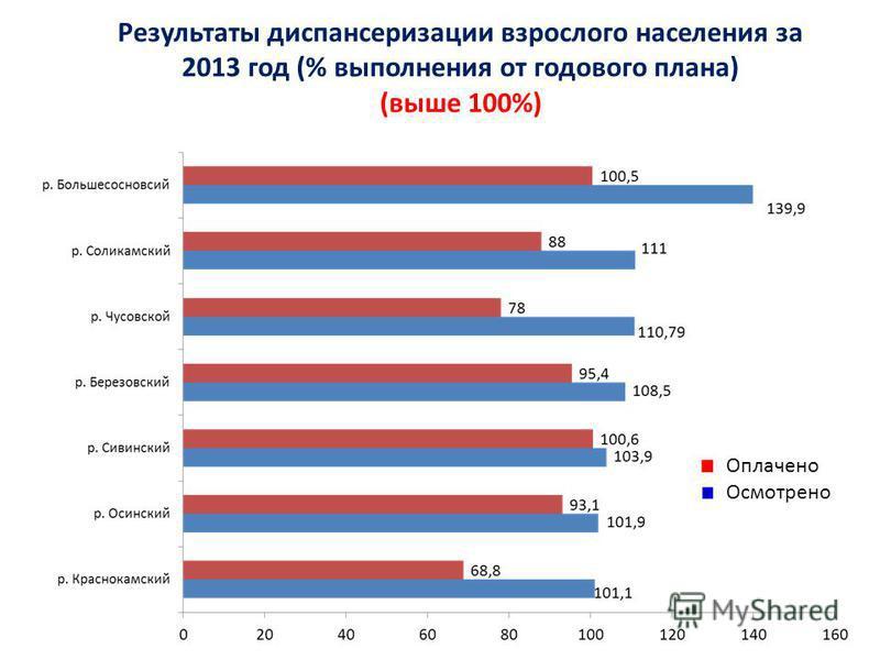 Результаты диспансеризации взрослого населения за 2013 год (% выполнения от годового плана) (выше 100%) Оплачено Осмотрено