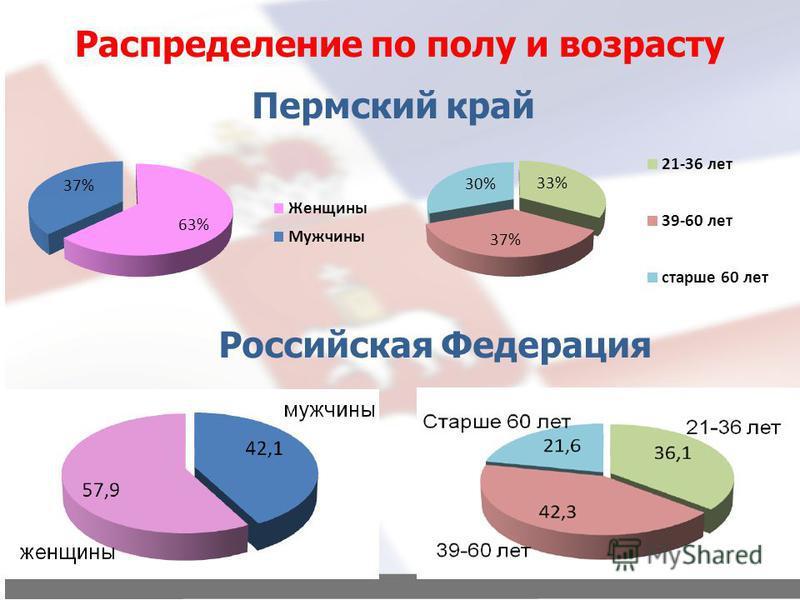 Распределение по полу и возрасту Российская Федерация Пермский край