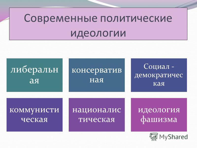 Современные политические идеологии либеральная консервативная Социал - демократическая коммунистическая националистическая идеология фашизма