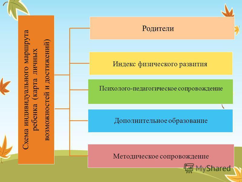 Схема индивидуального маршрута ребенка (карта личных возможностей и достижений) Родители Индекс физического развития Психолого-педагогическое сопровождение Дополнительное образование Методическое сопровождение