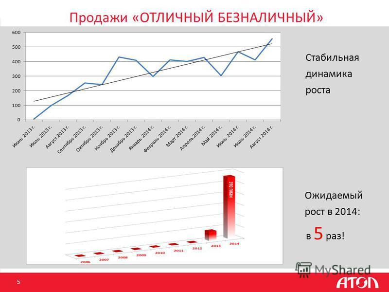 Продажи «ОТЛИЧНЫЙ БЕЗНАЛИЧНЫЙ» 5 Ожидаемый рост в 2014: в 5 раз! Стабильная динамика роста