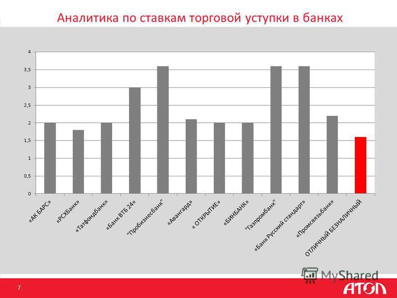 Аналитика по ставкам торговой уступки в банках 7