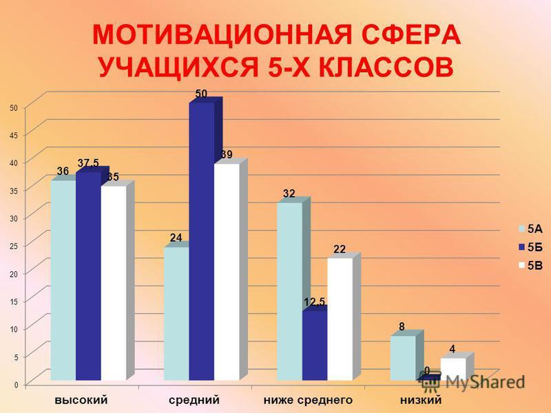 МОТИВАЦИОННАЯ СФЕРА УЧАЩИХСЯ 5-Х КЛАССОВ