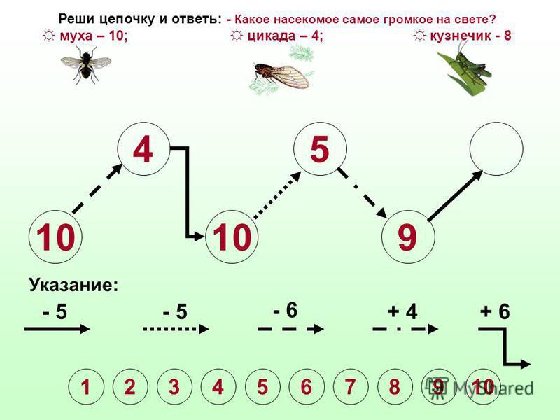10 4 5 Указание: - 5 - 6 + 4+ 6 1 2345678910 Реши цепочку и ответь: - Какое насекомое самое громкое на свете? муха – 10; цикада – 4; кузнечик - 8