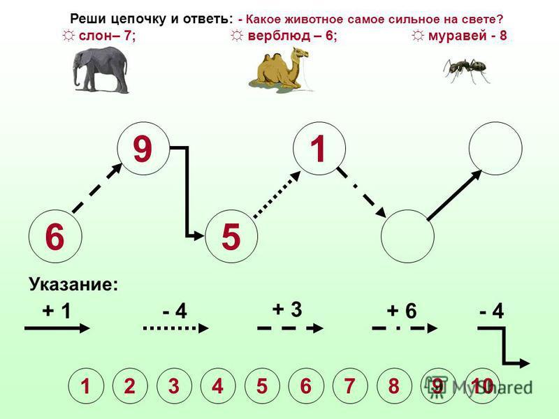 6 9 5 Указание: + 1- 4 + 3 + 6- 4 Реши цепочку и ответь: - Какое животное самое сильное на свете? слон– 7; верблюд – 6; муравей - 8 1 2345678910