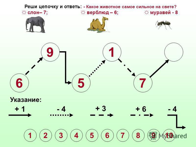 6 9 5 1 Указание: + 1- 4 + 3 + 6- 4 Реши цепочку и ответь: - Какое животное самое сильное на свете? слон– 7; верблюд – 6; муравей - 8 1 2345678910