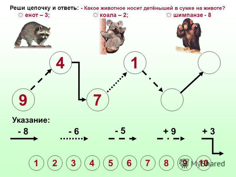 9 4 7 Указание: - 8- 6 - 5 + 9+ 3 Реши цепочку и ответь: - Какое животное носит детёнышей в сумке на животе? енот – 3; коала – 2; шимпанзе - 8 1 2345678910