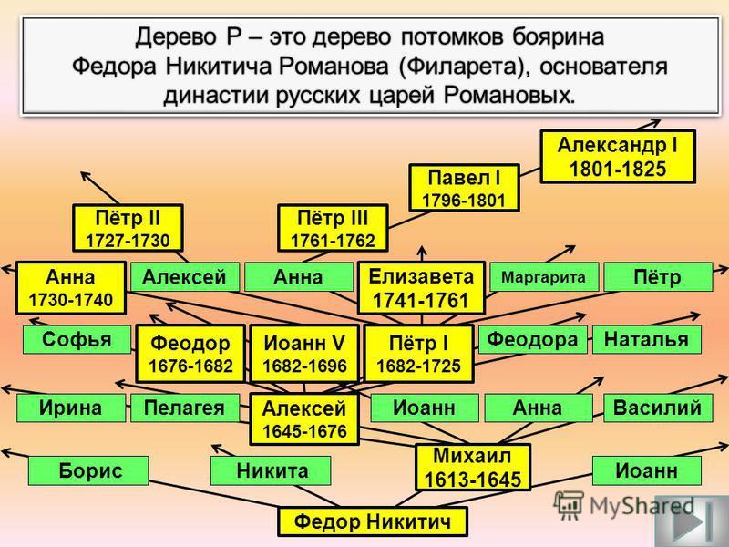 Генеалогическое древо бывает двух видов: НИСХОДЯЩЕЕВОСХОДЯЩЕЕ Такое древо популярно в аристократических семьях. Это древо можно назвать фамильным. Во главу древа ставится предок, от которого произошел тот или иной род (фамилия), и изучаются его потом