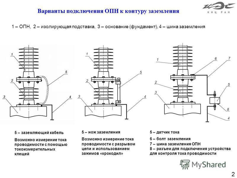 2 Варианты подключения ОПН к контуру заземления Варианты подключения ОПН к контуру заземления 1 – ОПН, 2 – изолирующая подставка, 3 – основание (фундамент), 4 – шина заземления 5 – заземляющий кабель Возможно измерение тока проводимости с помощью ток