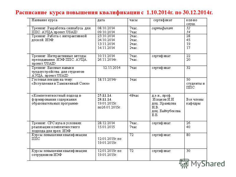 Расписание курса повышения квалификации с 1.10.2014 г. по 30.12.2014 г.