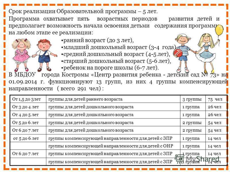 Срок реализации Образовательной программы – 5 лет. ранний возраст (до 3 лет), младший дошкольный возраст (3-4 года), средний дошкольный возраст (4-5 лет), старший дошкольный возраст (5-6 лет), ребенок на пороге школы (6-7 лет).. Программа охватывает