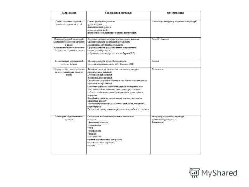Направления Содержание и методики Ответственные Оценка состояния здоровья и физического развития детей Оценка физического развития группа здоровья физиологическая зрелость заболеваемость детей диагностика сформированности стопы (плантография) ст.медс