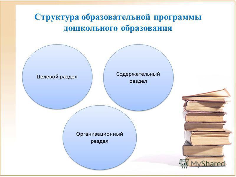 Структура образовательной программы дошкольного образования Целевой раздел Организационный раздел Содержательный раздел