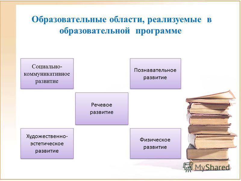 Образовательные области, реализуемые в образовательной программе Социально- коммуникативное развитие Речевое развитие Речевое развитие Познавательное развитие Художественно- эстетическое развитие Физическое развитие