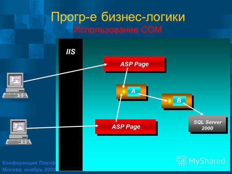 Конференция Платформа 2001 Москва, ноябрь 2000 Прогр-е бизнес-логики Использование COM IIS A ASP Page SQL Server 2000 ASP Page B
