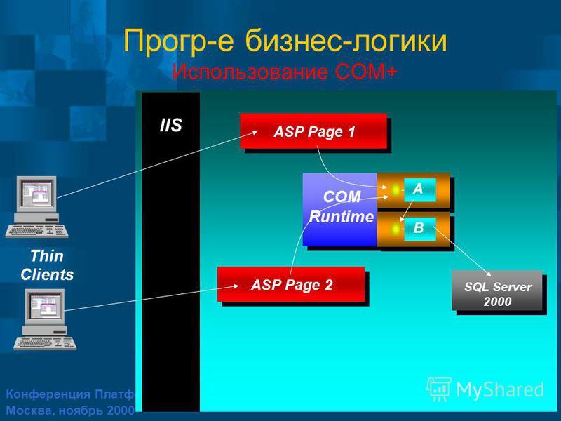 Конференция Платформа 2001 Москва, ноябрь 2000 Прогр-е бизнес-логики Использование COM+ IIS A ASP Page SQL Server 2000 ASP Page 1 B COM Runtime ASP Page ASP Page 2 Thin Clients