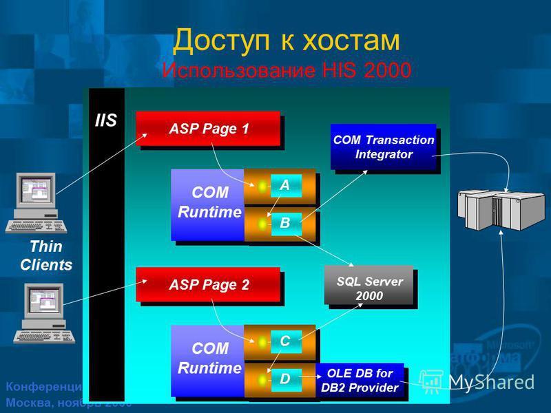Конференция Платформа 2001 Москва, ноябрь 2000 Доступ к хостам Использование HIS 2000 IIS SQL Server 2000 A ASP Page ASP Page 1 B COM Runtime C ASP Page ASP Page 2 D COM Runtime COM Transaction Integrator COM Transaction Integrator OLE DB for DB2 Pro