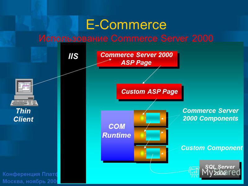 Конференция Платформа 2001 Москва, ноябрь 2000 IIS SQL Server 2000 Commerce Server 2000 ASP Page COM Runtime Custom ASP Page Commerce Server 2000 Components Custom Component E-Commerce Использование Commerce Server 2000 Thin Client