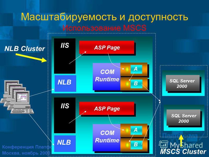 Конференция Платформа 2001 Москва, ноябрь 2000 IIS NLB NLB Cluster SQL Server 2000 MSCS Cluster A ASP Page B COM Runtime A ASP Page B COM Runtime Масштабируемость и доступность Использование MSCS