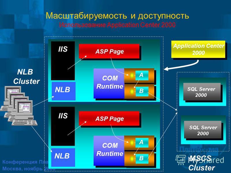 Конференция Платформа 2001 Москва, ноябрь 2000 IIS NLB NLB Cluster SQL Server 2000 MSCS Cluster A ASP Page B COM Runtime A ASP Page B COM Runtime Application Center 2000 Application Center 2000 Масштабируемость и доступность Использование Application
