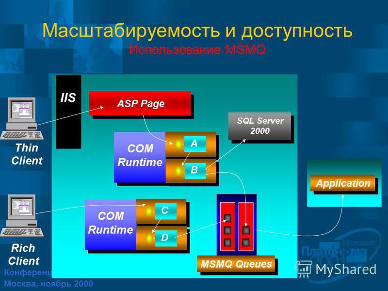 Конференция Платформа 2001 Москва, ноябрь 2000 Масштабируемость и доступность Использование MSMQ IIS SQL Server 2000 A ASP Page B COM Runtime C D COM Runtime Application MSMQ Queues Thin Client Rich Client