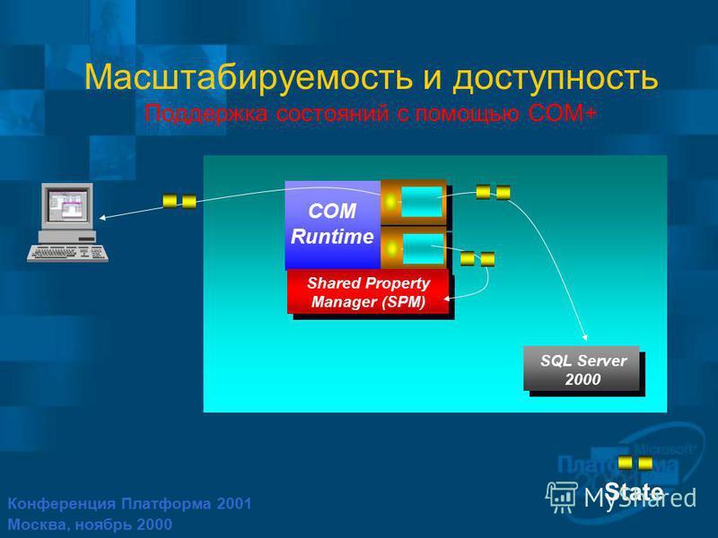 Конференция Платформа 2001 Москва, ноябрь 2000 Масштабируемость и доступность Поддержка состояний с помощью COM+ State COM Runtime SQL Server 2000 Shared Property Manager (SPM) Shared Property Manager (SPM)
