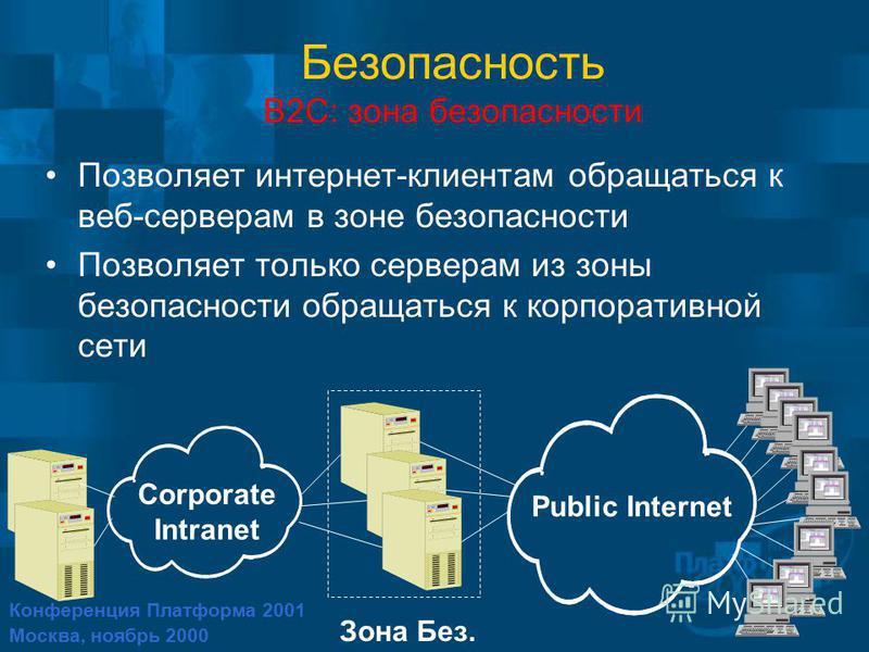 Конференция Платформа 2001 Москва, ноябрь 2000 Безопасность B2C: зона безопасности Позволяет интернет-клиентам обращаться к веб-серверам в зоне безопасности Позволяет только серверам из зоны безопасности обращаться к корпоративной сети Corporate Intr