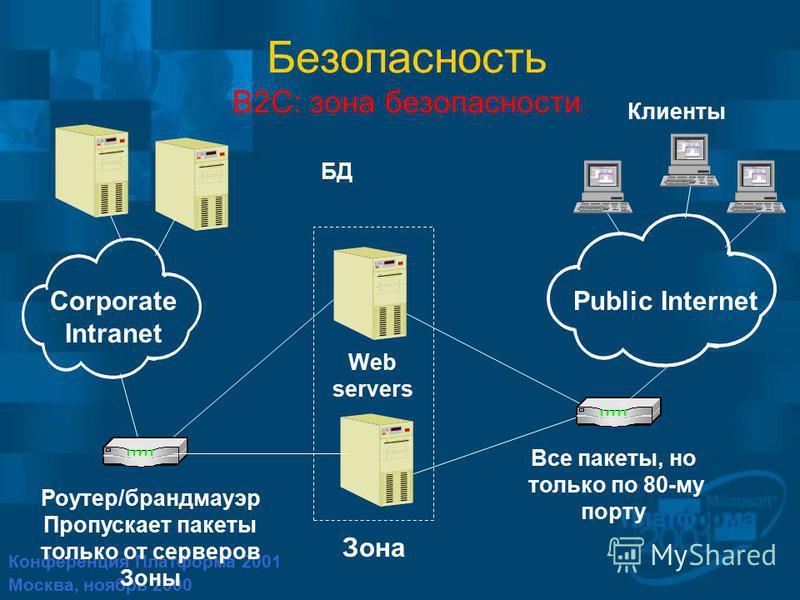 Конференция Платформа 2001 Москва, ноябрь 2000 Роутер/брандмауэр Пропускает пакеты только от серверов Зоны Безопасность B2C: зона безопасности Corporate Intranet Public Internet Зона БД Web servers Все пакеты, но только по 80-му порту Клиенты