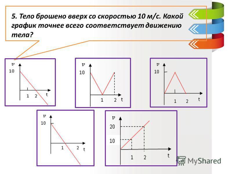 5. Тело брошено вверх со скоростью 10 м/с. Какой график точнее всего соответствует движению тела?