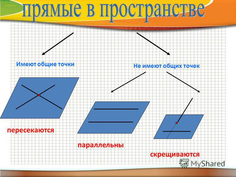 Имеют общие точки Не имеют общих точек пересекаются параллельны скрещиваются