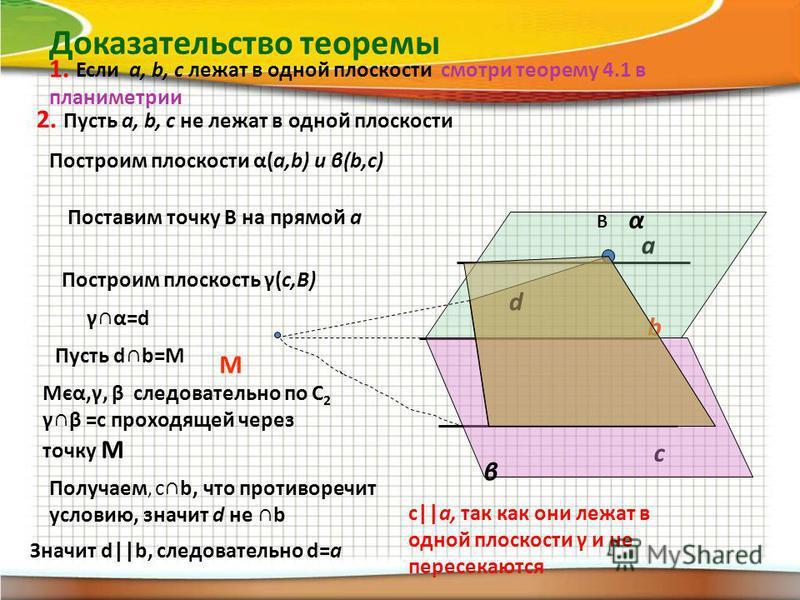 Доказательство теоремы 1. Если a, b, c лежат в одной плоскости смотри теорему 4.1 в планиметрии 2. Пусть a, b, c не лежат в одной плоскости a b c Построим плоскости α(a,b) и β(b,c) α β Поставим точку В на прямой а В Построим плоскость γ(с,В) γα=d d П