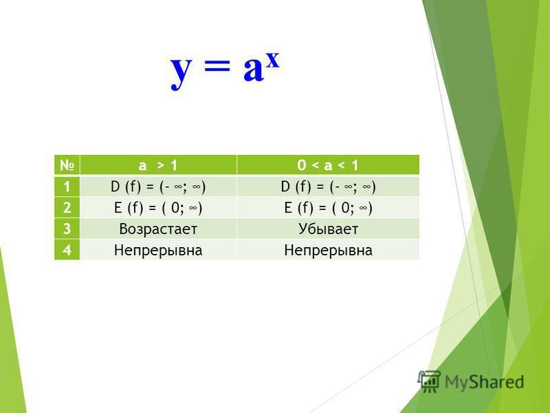 а > 10 < а < 1 1D (f) = (- ; ) 2E (f) = ( 0; ) 3Возрастает Убывает 4Непрерывна у = а х