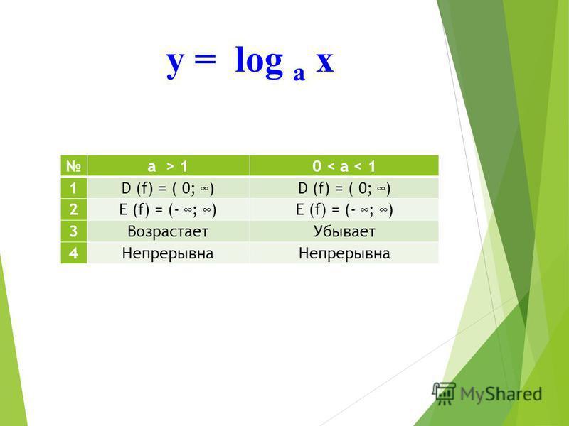 у = log а х а > 10 < а < 1 1D (f) = ( 0; ) 2E (f) = (- ; ) 3Возрастает Убывает 4Непрерывна