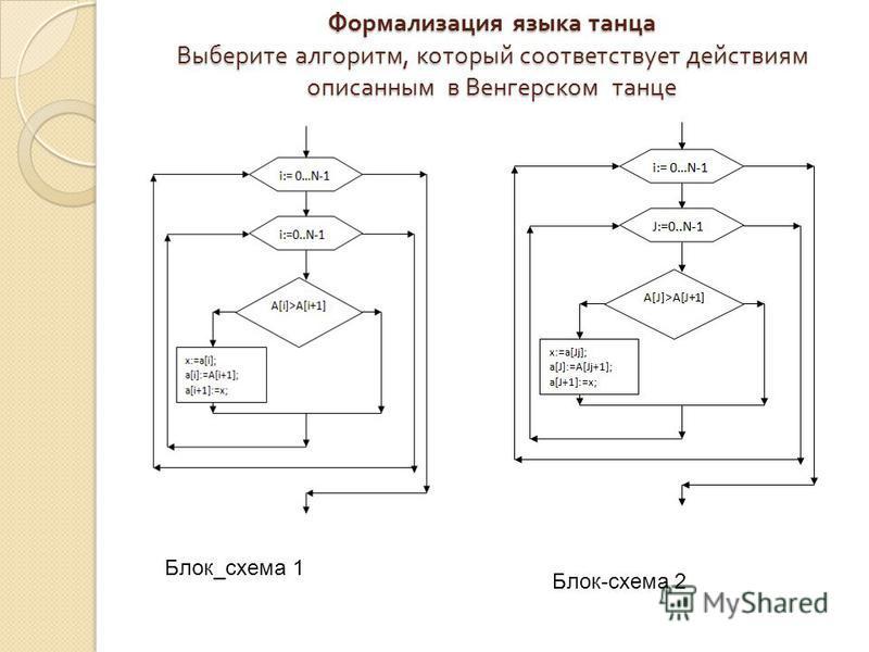 Формализация языка танца Выберите алгоритм, который соответствует действиям описанным в Венгерском танце Блок_схема 1 Блок-схема 2