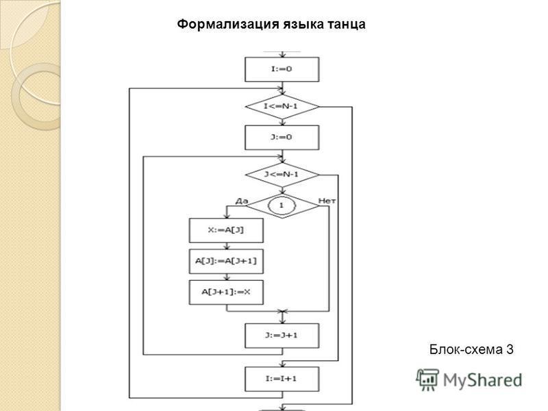 Блок-схема 3 Формализация языка танца
