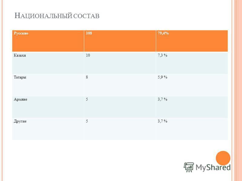 Н АЦИОНАЛЬНЫЙ СОСТАВ Русские 10879,4% Казахи 107,3 % Татары 85,9 % Армяне 53,7 % Другие 53,7 %