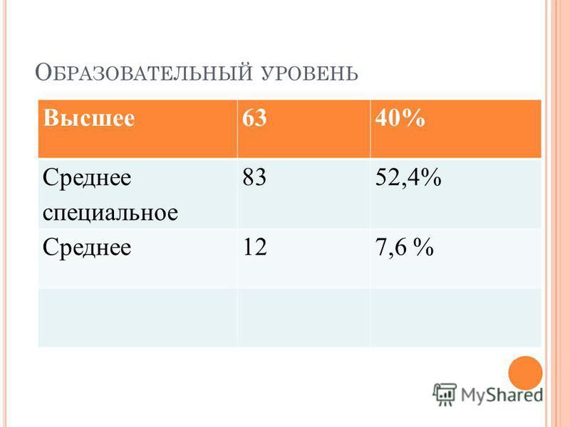 О БРАЗОВАТЕЛЬНЫЙ УРОВЕНЬ Высшее 6340% Среднее специальное 8352,4% Среднее 127,6 %